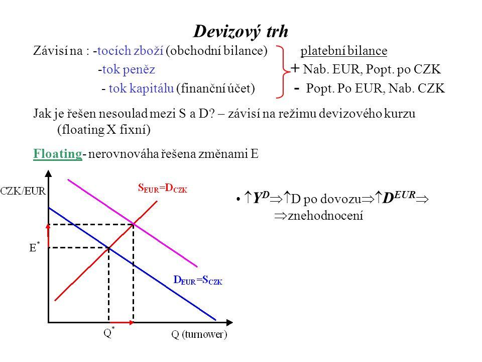 Devizový trh Závisí na : -tocích zboží (obchodní bilance) platební bilance -tok peněz + Nab.
