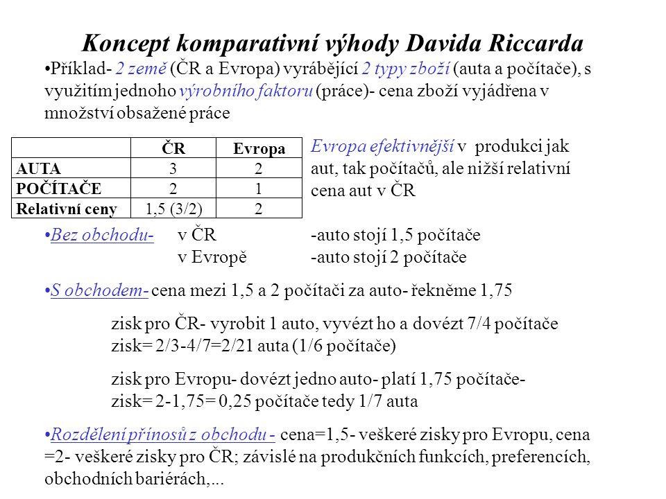 Koncept komparativní výhody Davida Riccarda Příklad- 2 země (ČR a Evropa) vyrábějící 2 typy zboží (auta a počítače), s využitím jednoho výrobního faktoru (práce)- cena zboží vyjádřena v množství obsažené práce Evropa efektivnější v produkci jak aut, tak počítačů, ale nižší relativní cena aut v ČR Bez obchodu- v ČR-auto stojí 1,5 počítače v Evropě-auto stojí 2 počítače S obchodem- cena mezi 1,5 a 2 počítači za auto- řekněme 1,75 zisk pro ČR- vyrobit 1 auto, vyvézt ho a dovézt 7/4 počítače zisk= 2/3-4/7=2/21 auta (1/6 počítače) zisk pro Evropu- dovézt jedno auto- platí 1,75 počítače- zisk= 2-1,75= 0,25 počítače tedy 1/7 auta Rozdělení přínosů z obchodu - cena=1,5- veškeré zisky pro Evropu, cena =2- veškeré zisky pro ČR; závislé na produkčních funkcích, preferencích, obchodních bariérách,...