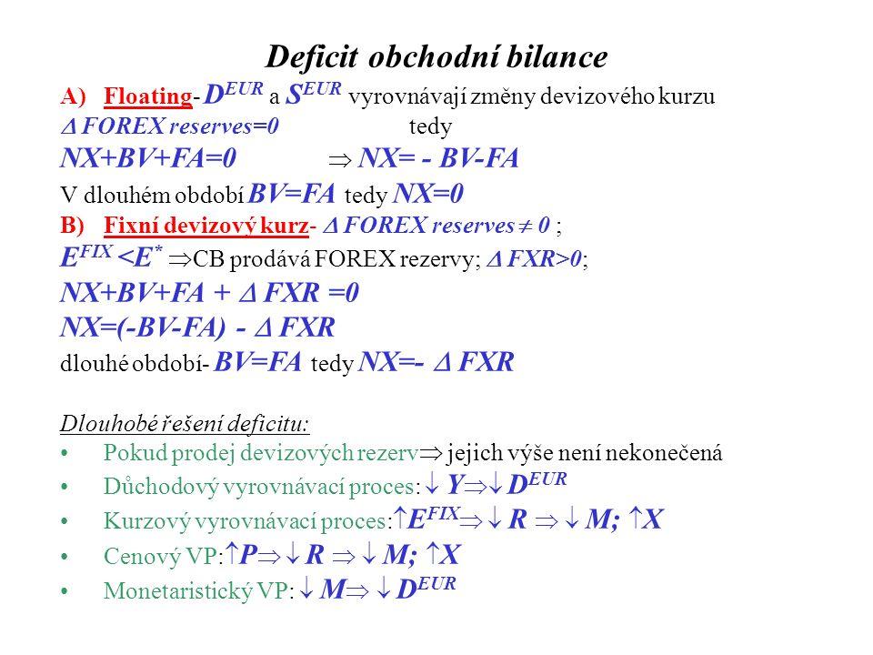 Deficit obchodní bilance A)Floating- D EUR a S EUR vyrovnávají změny devizového kurzu  FOREX reserves=0tedy NX+BV+FA=0  NX= - BV-FA V dlouhém období BV=FA tedy NX=0 B)Fixní devizový kurz-  FOREX reserves  0 ; E FIX 0; NX+BV+FA +  FXR =0 NX=(-BV-FA) -  FXR dlouhé období- BV=FA tedy NX=-  FXR Dlouhobé řešení deficitu: Pokud prodej devizových rezerv  jejich výše není nekonečená Důchodový vyrovnávací proces:  Y  D EUR Kurzový vyrovnávací proces:  E FIX   R   M;  X Cenový VP:  P   R   M;  X Monetaristický VP:  M   D EUR