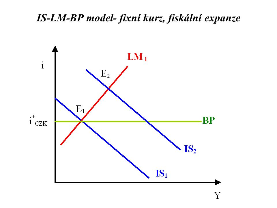 IS-LM-BP model- fixní kurz, fiskální expanze