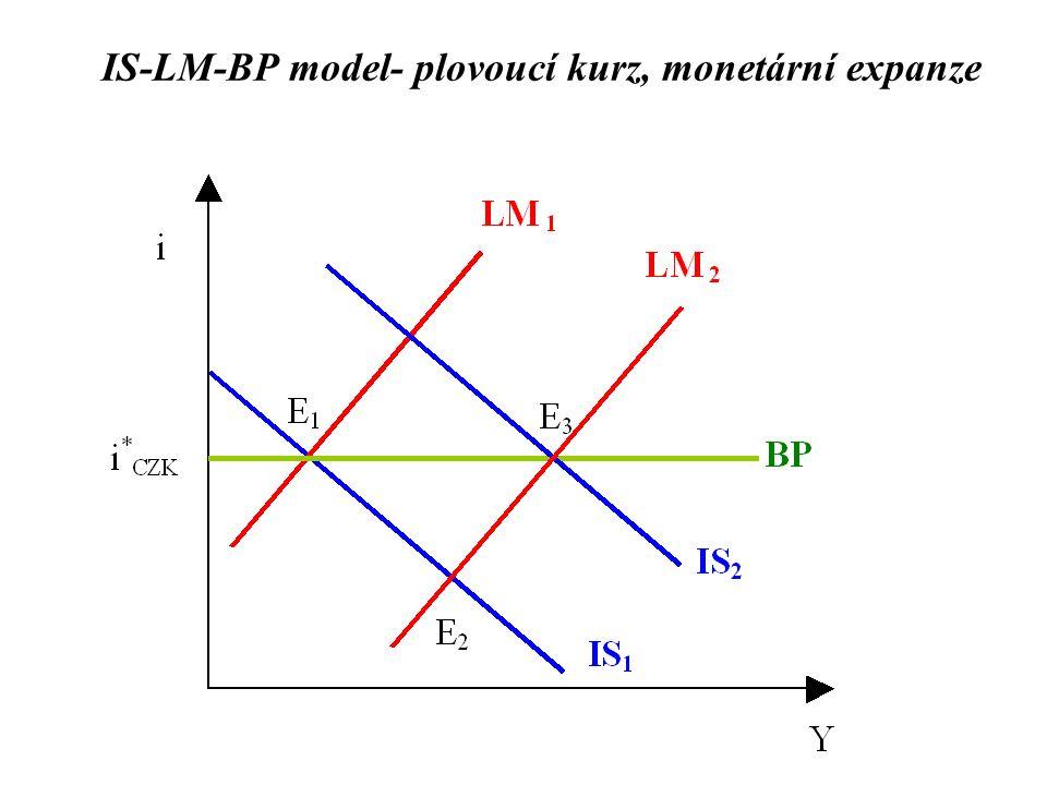 IS-LM-BP model- plovoucí kurz, monetární expanze