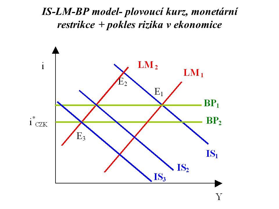 IS-LM-BP model- plovoucí kurz, monetární restrikce + pokles rizika v ekonomice