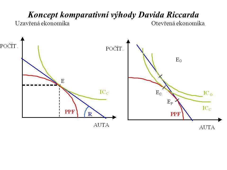Uzavřená ekonomikaOtevřená ekonomika Koncept komparativní výhody Davida Riccarda