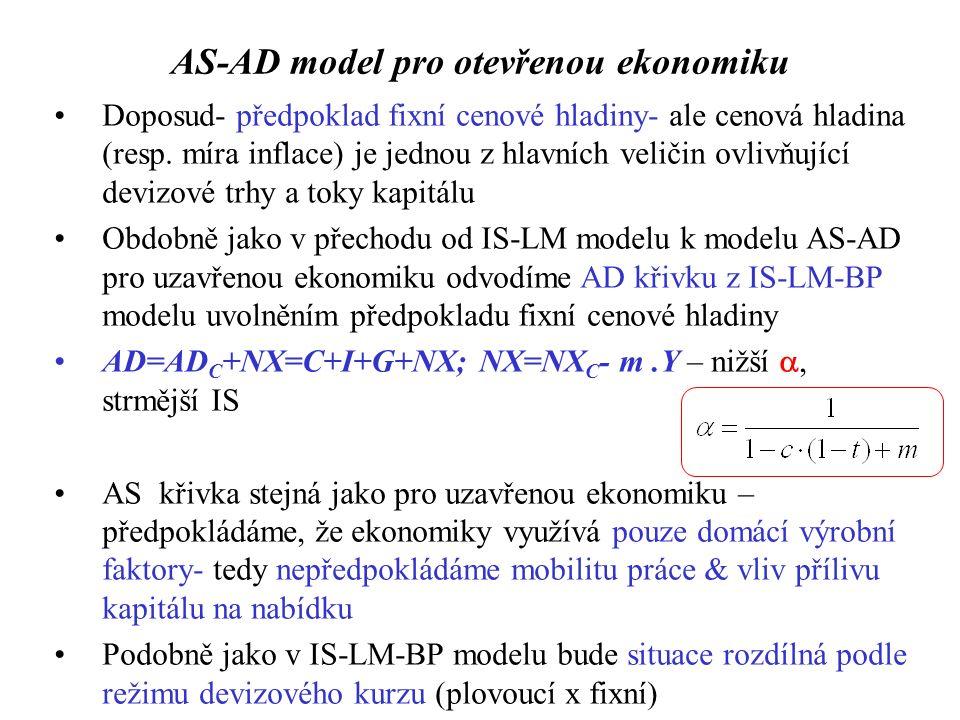 AS-AD model pro otevřenou ekonomiku Doposud- předpoklad fixní cenové hladiny- ale cenová hladina (resp.