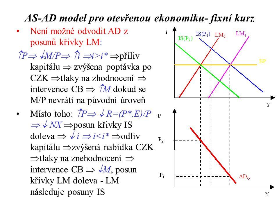 Není možné odvodit AD z posunů křivky LM:  P   M/P   i  i>i*  příliv kapitálu  zvýšena poptávka po CZK  tlaky na zhodnocení  intervence CB   M dokud se M/P nevrátí na původní úroveň Místo toho:  P   R=(P*.E)/P   NX  posun křivky IS doleva   i  i<i*  odliv kapitálu  zvýšená nabídka CZK  tlaky na znehodnocení  intervence CB   M, posun křivky LM doleva - LM následuje posuny IS AS-AD model pro otevřenou ekonomiku- fixní kurz