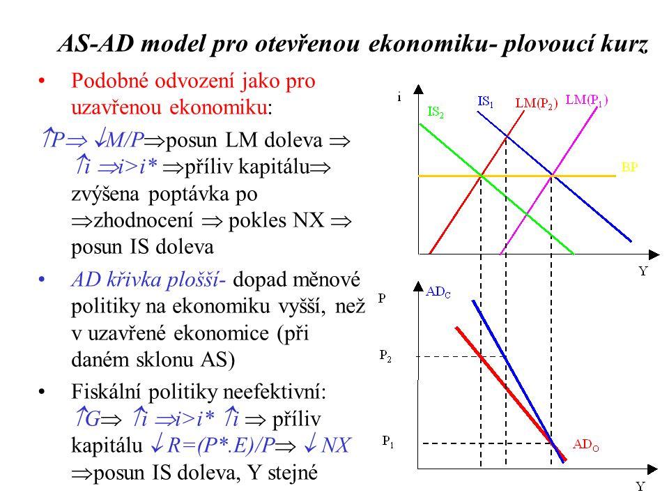 Podobné odvození jako pro uzavřenou ekonomiku:  P   M/P  posun LM doleva   i  i>i*  příliv kapitálu  zvýšena poptávka po  zhodnocení  pokles NX  posun IS doleva AD křivka plošší- dopad měnové politiky na ekonomiku vyšší, než v uzavřené ekonomice (při daném sklonu AS) Fiskální politiky neefektivní:  G   i  i>i*  i  příliv kapitálu  R=(P*.E)/P   NX  posun IS doleva, Y stejné AS-AD model pro otevřenou ekonomiku- plovoucí kurz