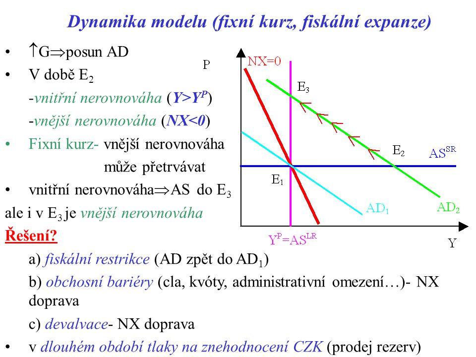 Dynamika modelu (fixní kurz, fiskální expanze)  G  posun AD V době E 2 -vnitřní nerovnováha (Y>Y P ) -vnější nerovnováha (NX<0) Fixní kurz- vnější nerovnováha může přetrvávat vnitřní nerovnováha  AS do E 3 ale i v E 3 je vnější nerovnováha Řešení.