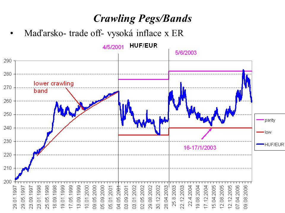Crawling Pegs/Bands Maďarsko- trade off- vysoká inflace x ER