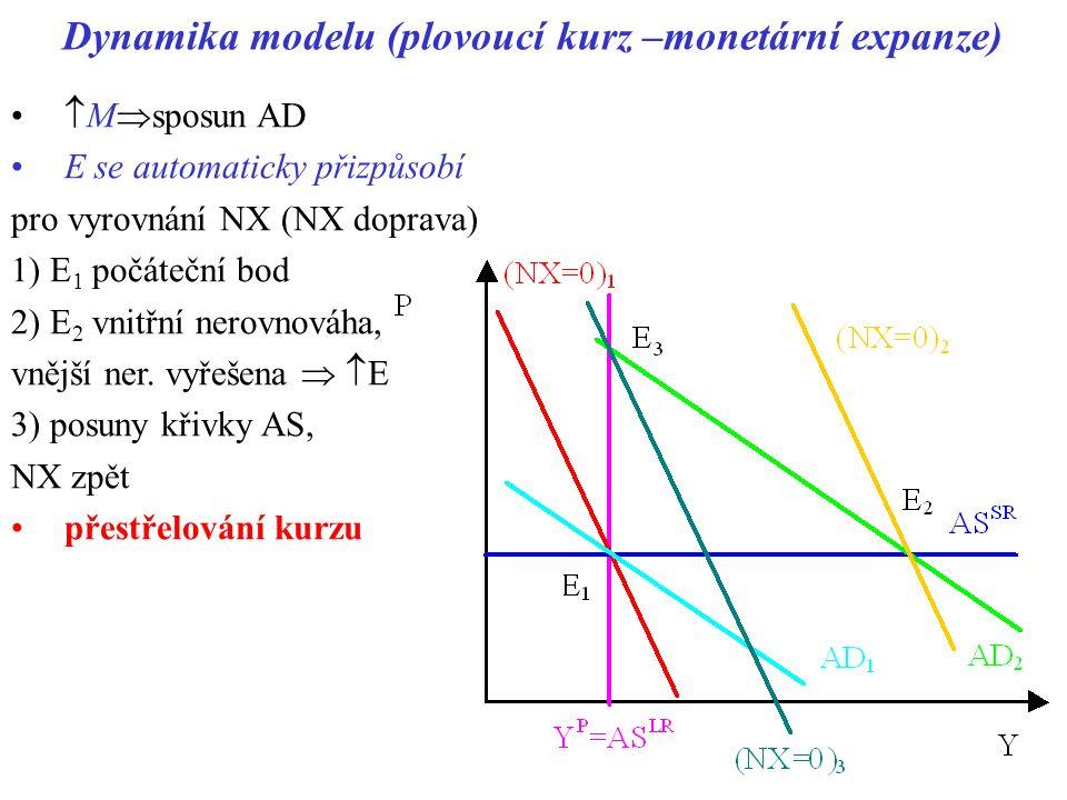 Dynamika modelu (plovoucí kurz –monetární expanze)  M  sposun AD E se automaticky přizpůsobí pro vyrovnání NX (NX doprava) 1) E 1 počáteční bod 2) E 2 vnitřní nerovnováha, vnější ner.