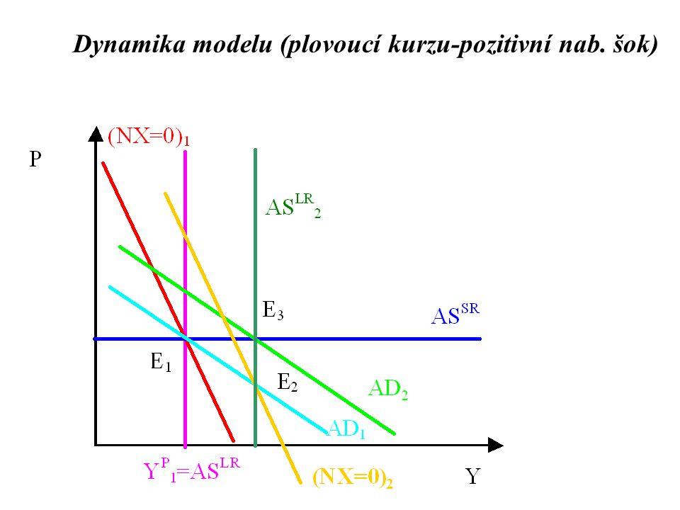 Dynamika modelu (plovoucí kurzu-pozitivní nab. šok)