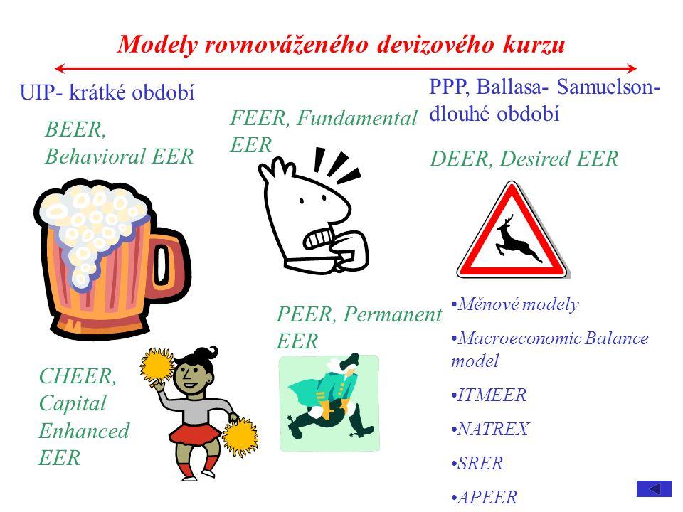 UIP- krátké období PPP, Ballasa- Samuelson- dlouhé období BEER, Behavioral EER FEER, Fundamental EER Modely rovnováženého devizového kurzu PEER, Permanent EER CHEER, Capital Enhanced EER DEER, Desired EER Měnové modely Macroeconomic Balance model ITMEER NATREX SRER APEER