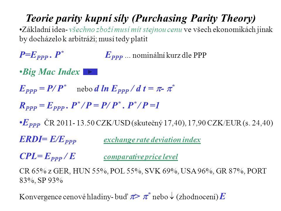 Ballasa-Samuelsonův efekt empiricky- chudé země nižší CPL; proti PPP; rozdělení zboží na obchodovatelné (tradables; P T ) a neobchodovatelné (P N ) Cenová hladina Vyjádřená v EUR Z produkční funkce a  SubstitujemePodobně pro zahraničí (EU) Vydělíme nebo (pro MPL N =MPL N* )
