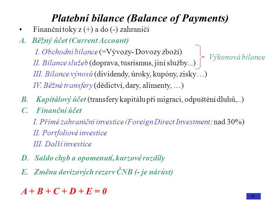 Obchodní bilance a bilance služeb NX CZK = P X CZK.X- P M CZK.Q= P X EUR.E.