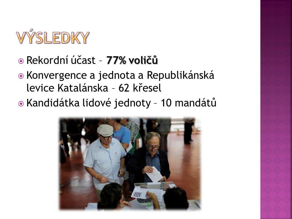 77% voličů  Rekordní účast – 77% voličů  Konvergence a jednota a Republikánská levice Katalánska – 62 křesel  Kandidátka lidové jednoty – 10 mandátů