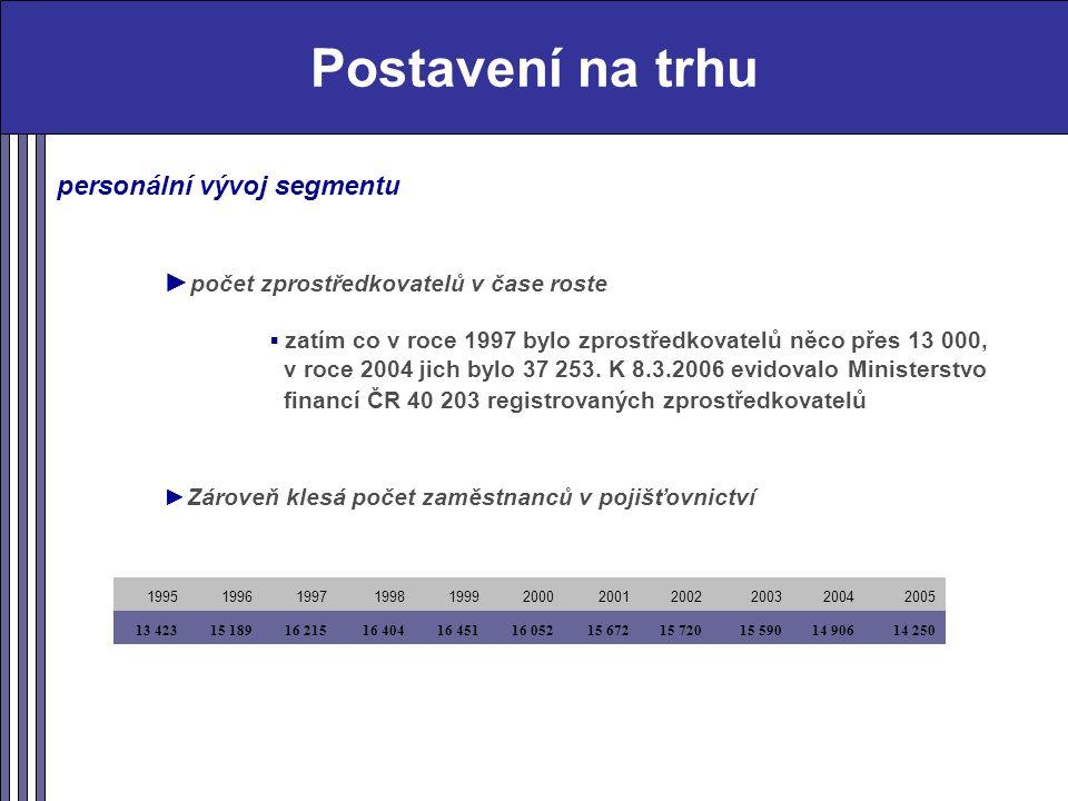 Postavení na trhu personální vývoj segmentu ► počet zprostředkovatelů v čase roste ▪ zatím co v roce 1997 bylo zprostředkovatelů něco přes 13 000, v roce 2004 jich bylo 37 253.