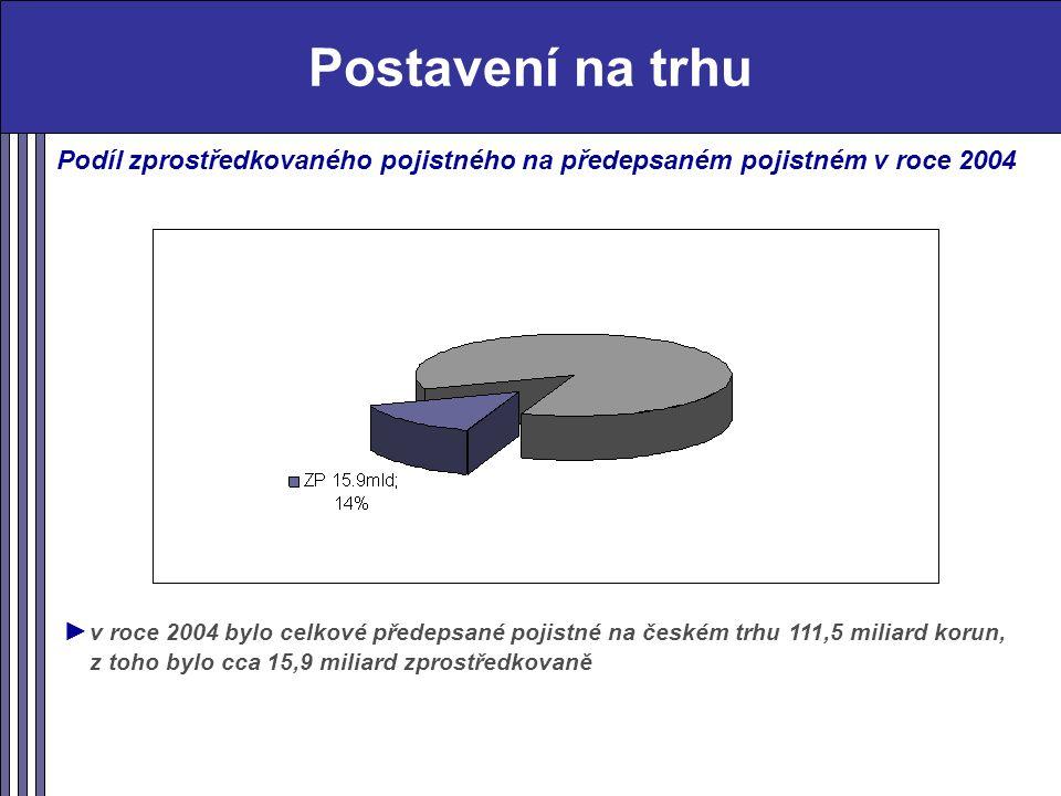 Postavení na trhu Podíl zprostředkovaného pojistného na předepsaném pojistném v roce 2004 ► v roce 2004 bylo celkové předepsané pojistné na českém trhu 111,5 miliard korun, z toho bylo cca 15,9 miliard zprostředkovaně