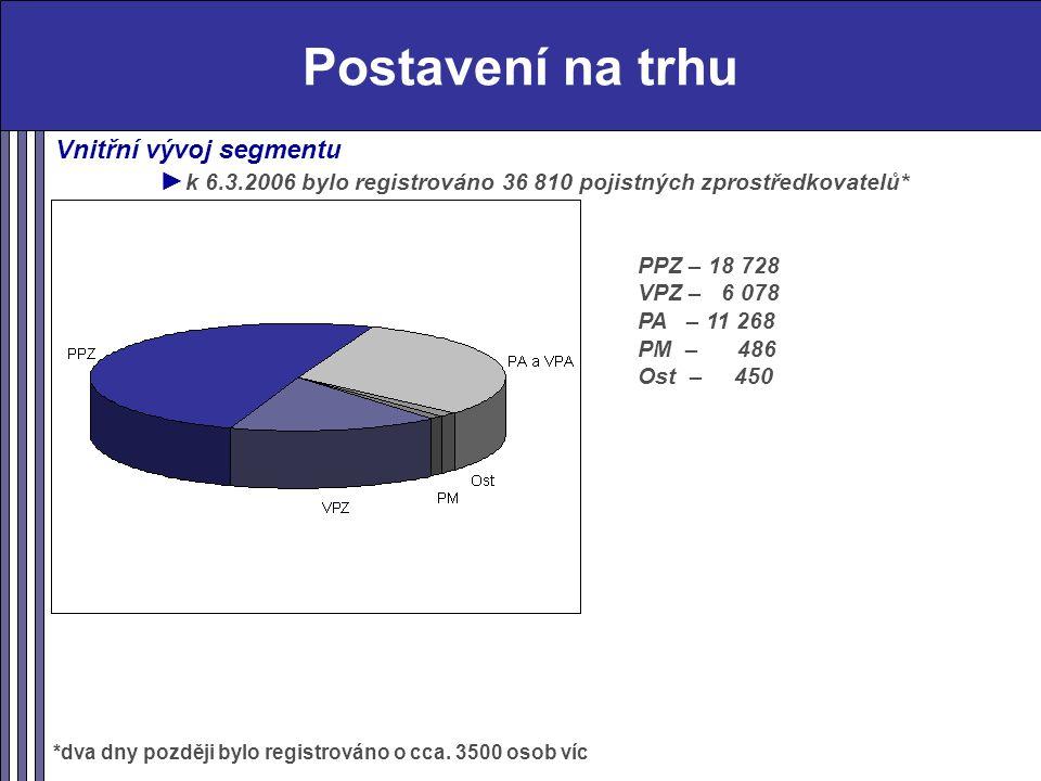 Postavení na trhu Vnitřní vývoj segmentu ► k 6.3.2006 bylo registrováno 36 810 pojistných zprostředkovatelů* *dva dny později bylo registrováno o cca.