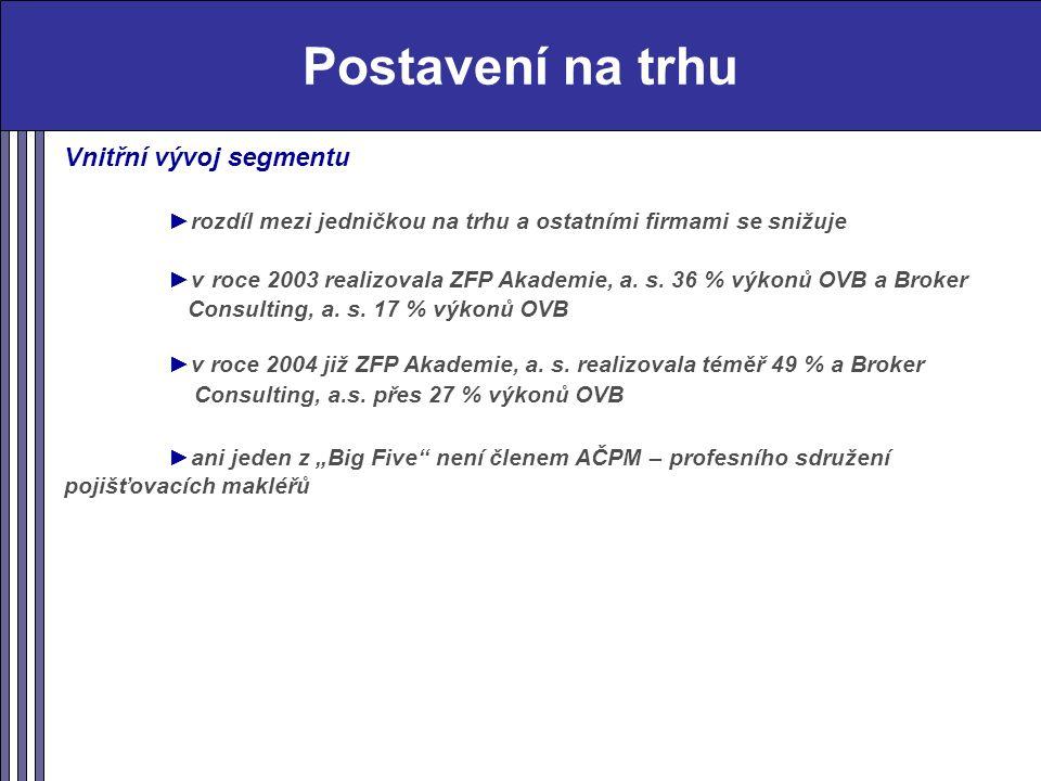 Postavení na trhu Vnitřní vývoj segmentu ►rozdíl mezi jedničkou na trhu a ostatními firmami se snižuje ►v roce 2003 realizovala ZFP Akademie, a.