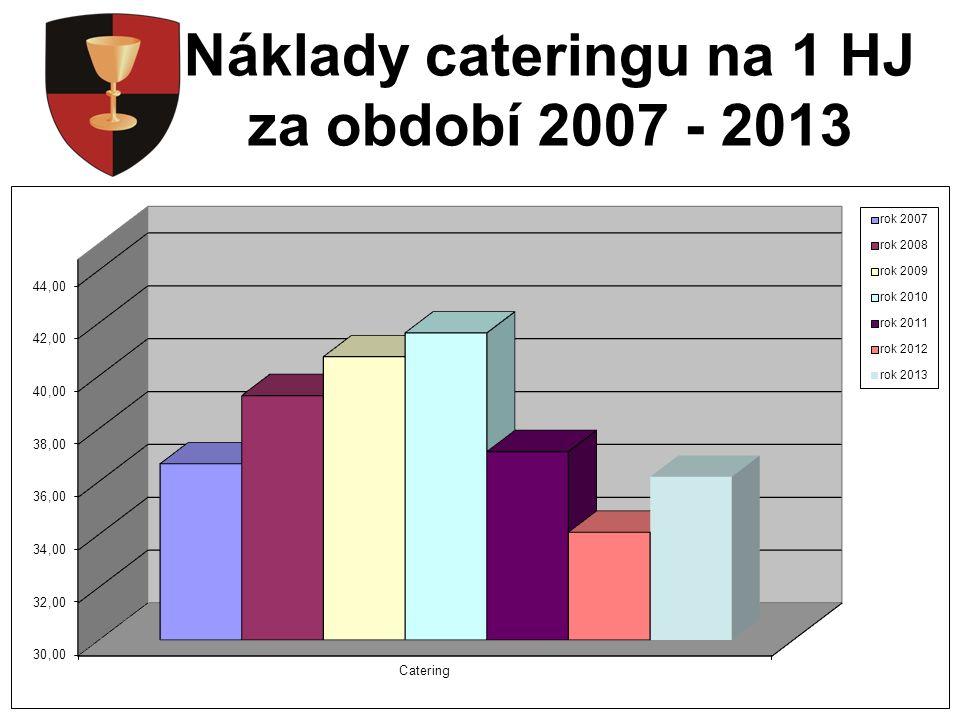 Vydaná hlavní jídla za období 2007 - 2013
