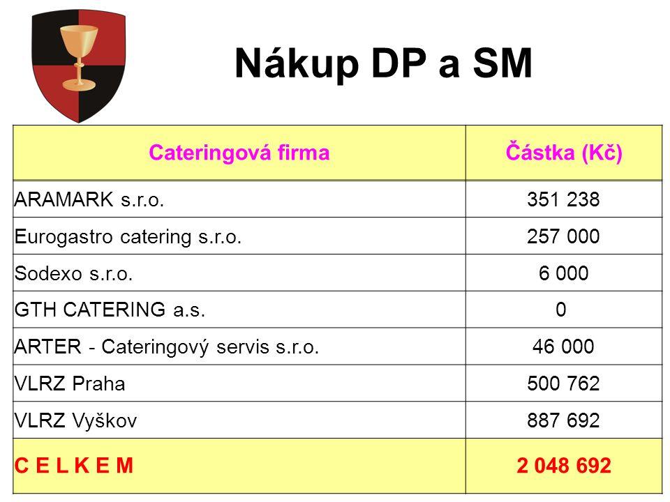 Likvidace KO a ZJ Cateringová firmaČástka (Kč) ARAMARK s.r.o.319 410,00 Eurogastro catering s.r.o.190 000,00 Sodexo s.r.o.0,00 GTH CATERING a.s.10 800,00 ARTER - Cateringový servis s.r.o.20 400,00 VLRZ Praha176 560,00 VLRZ Vyškov18 798,25 C E L K E M735 968