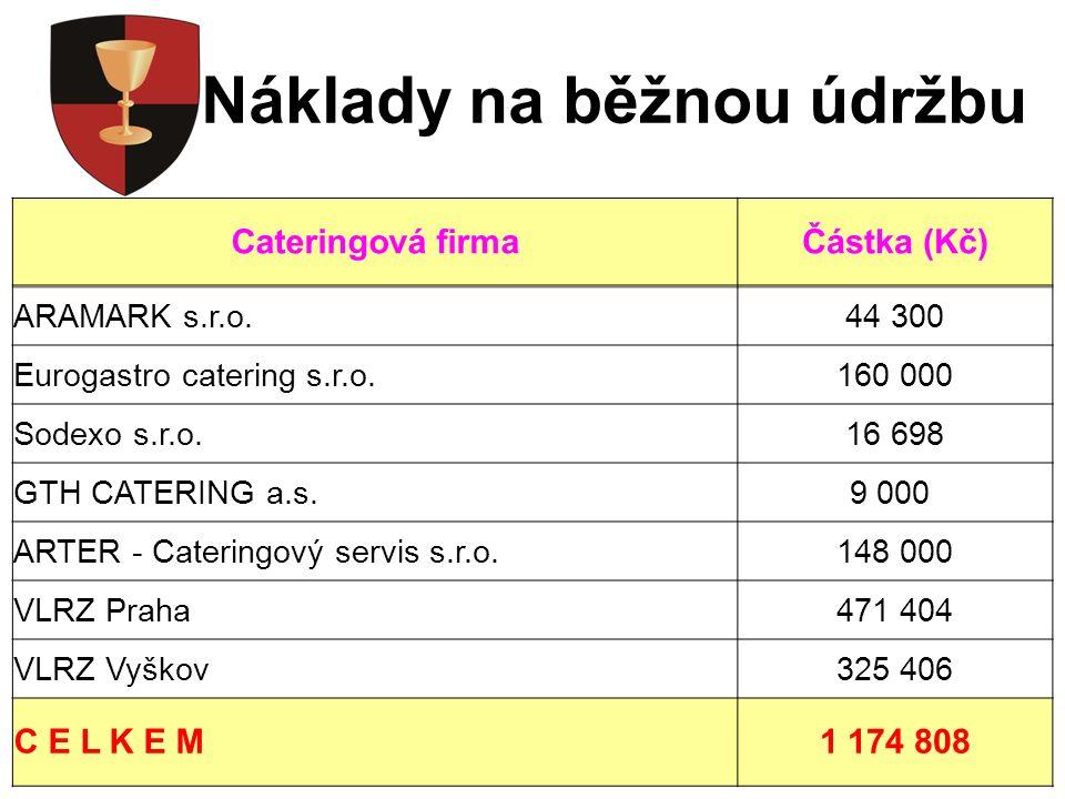 Nákup DP a SM Cateringová firmaČástka (Kč) ARAMARK s.r.o.351 238 Eurogastro catering s.r.o.257 000 Sodexo s.r.o.6 000 GTH CATERING a.s.0 ARTER - Cateringový servis s.r.o.46 000 VLRZ Praha500 762 VLRZ Vyškov887 692 C E L K E M2 048 692
