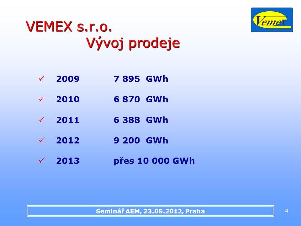 Seminář AEM, 23.05.2012, Praha 4 VEMEX s.r.o. Vývoj prodeje 2009 7 895 GWh 20106 870 GWh 20116 388 GWh 20129 200 GWh 2013přes 10 000 GWh