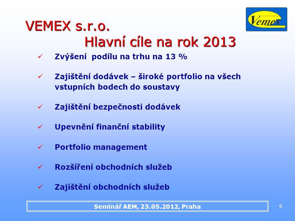 Seminář AEM, 23.05.2012, Praha 6 VEMEX s.r.o. Hlavní cíle na rok 2013 Zvýšení podílu na trhu na 13 % Zajištění dodávek – široké portfolio na všech vst
