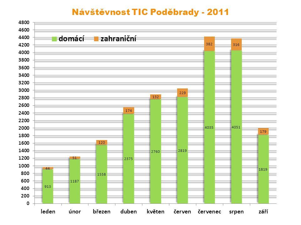 Návštěvnost TIC Poděbrady - 2011