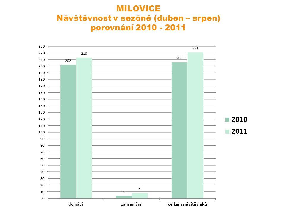 MILOVICE Návštěvnost v sezóně (duben – srpen) porovnání 2010 - 2011