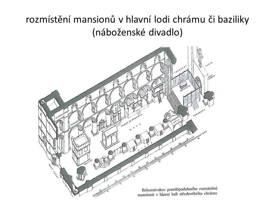 rozmístění mansionů v hlavní lodi chrámu či baziliky (náboženské divadlo)