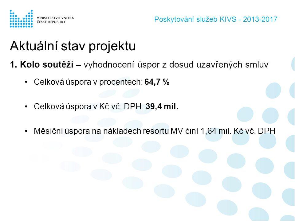 Poskytování služeb KIVS - 2013-2017 Aktuální stav projektu 1.