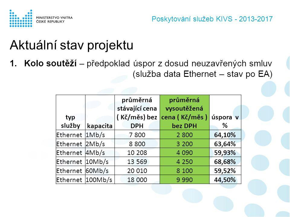 Poskytování služeb KIVS - 2013-2017 Aktuální stav projektu 1.Kolo soutěží – předpoklad úspor z dosud neuzavřených smluv (služba data Ethernet – stav po EA) typ službykapacita průměrná stávající cena ( Kč/měs) bez DPH průměrná vysoutěžená cena ( Kč/měs ) bez DPH úspora v % Ethernet1Mb/s7 8002 80064,10% Ethernet2Mb/s8 8003 20063,64% Ethernet4Mb/s10 2084 09059,93% Ethernet10Mb/s13 5694 25068,68% Ethernet60Mb/s20 0108 10059,52% Ethernet100Mb/s18 0009 99044,50%