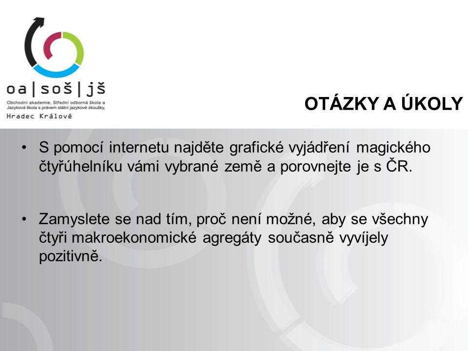 OTÁZKY A ÚKOLY S pomocí internetu najděte grafické vyjádření magického čtyřúhelníku vámi vybrané země a porovnejte je s ČR.