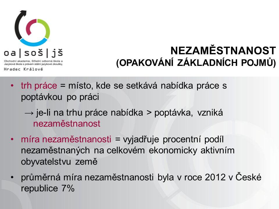 NEZAMĚSTNANOST (OPAKOVÁNÍ ZÁKLADNÍCH POJMŮ) trh práce = místo, kde se setkává nabídka práce s poptávkou po práci → je-li na trhu práce nabídka > poptávka, vzniká nezaměstnanost míra nezaměstnanosti = vyjadřuje procentní podíl nezaměstnaných na celkovém ekonomicky aktivním obyvatelstvu země průměrná míra nezaměstnanosti byla v roce 2012 v České republice 7%