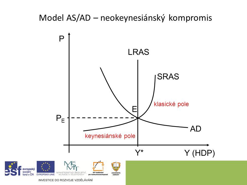 9 Model AS/AD – neokeynesiánský kompromis P Y (HDP) LRAS Y*Y* SRAS AD E PEPE klasické pole keynesiánské pole