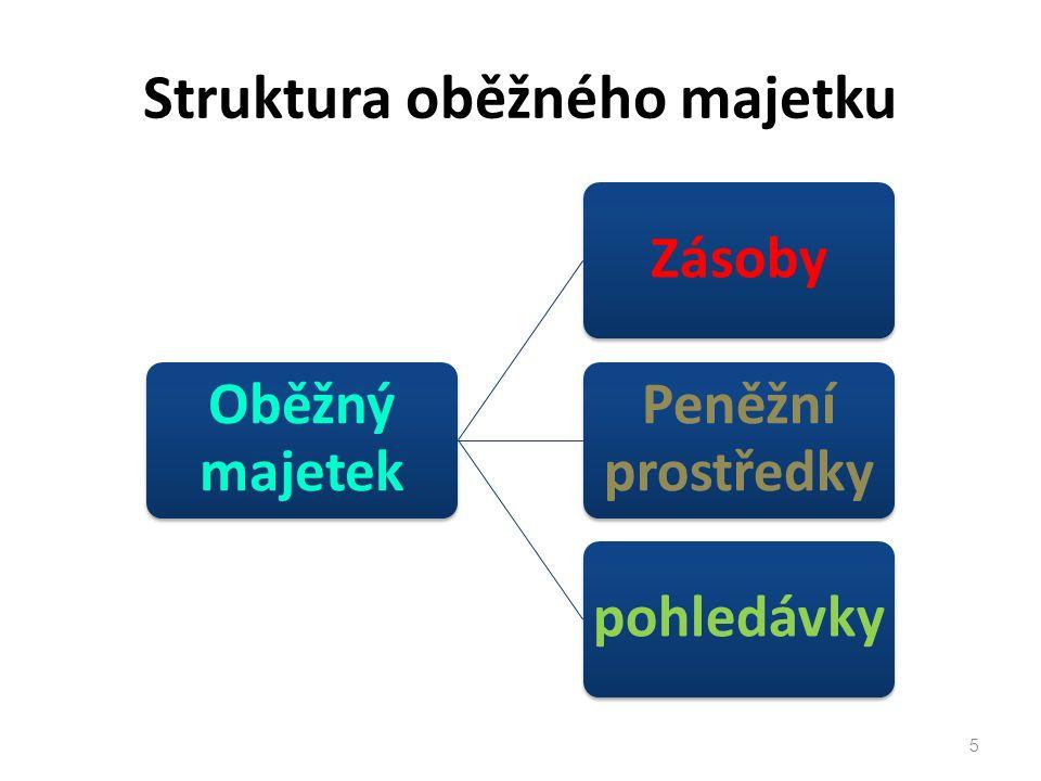 Struktura oběžného majetku Oběžný majetek Zásoby Peněžní prostředky pohledávky 5