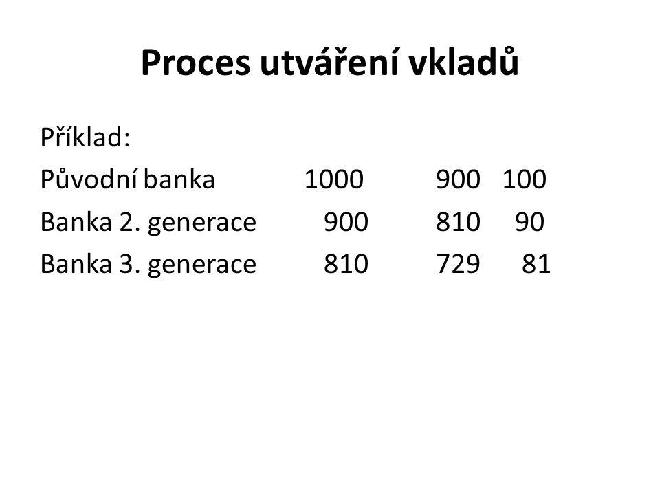 Proces utváření vkladů Příklad: Původní banka1000900100 Banka 2. generace 900810 90 Banka 3. generace 810729 81