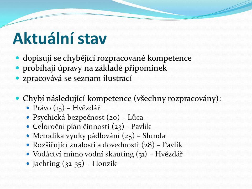 Aktuální stav dopisují se chybějící rozpracované kompetence probíhají úpravy na základě připomínek zpracovává se seznam ilustrací Chybí následující kompetence (všechny rozpracovány): Právo (15) – Hvězdář Psychická bezpečnost (20) – Lůca Celoroční plán činnosti (23) - Pavlík Metodika výuky pádlování (25) – Slunda Rozšiřující znalosti a dovednosti (28) – Pavlík Vodáctví mimo vodní skauting (31) – Hvězdář Jachting (32-35) – Honzik