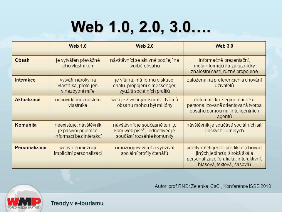 Web 1.0, 2.0, 3.0….
