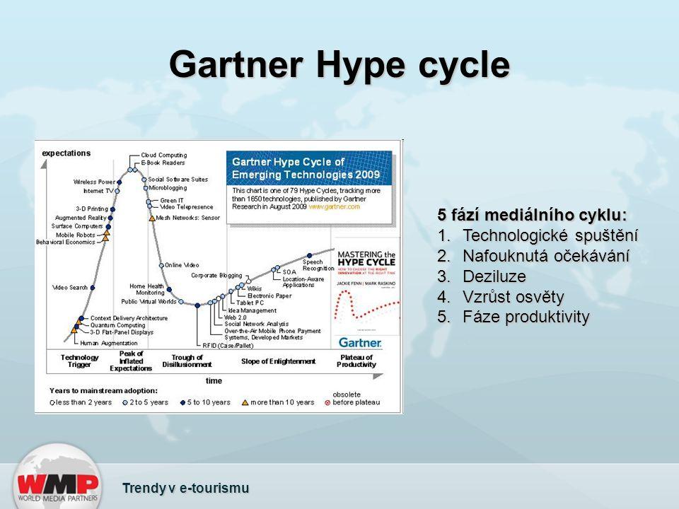 Gartner Hype cycle Trendy v e-tourismu 5 fází mediálního cyklu: 1.Technologické spuštění 2.Nafouknutá očekávání 3.Deziluze 4.Vzrůst osvěty 5.Fáze produktivity