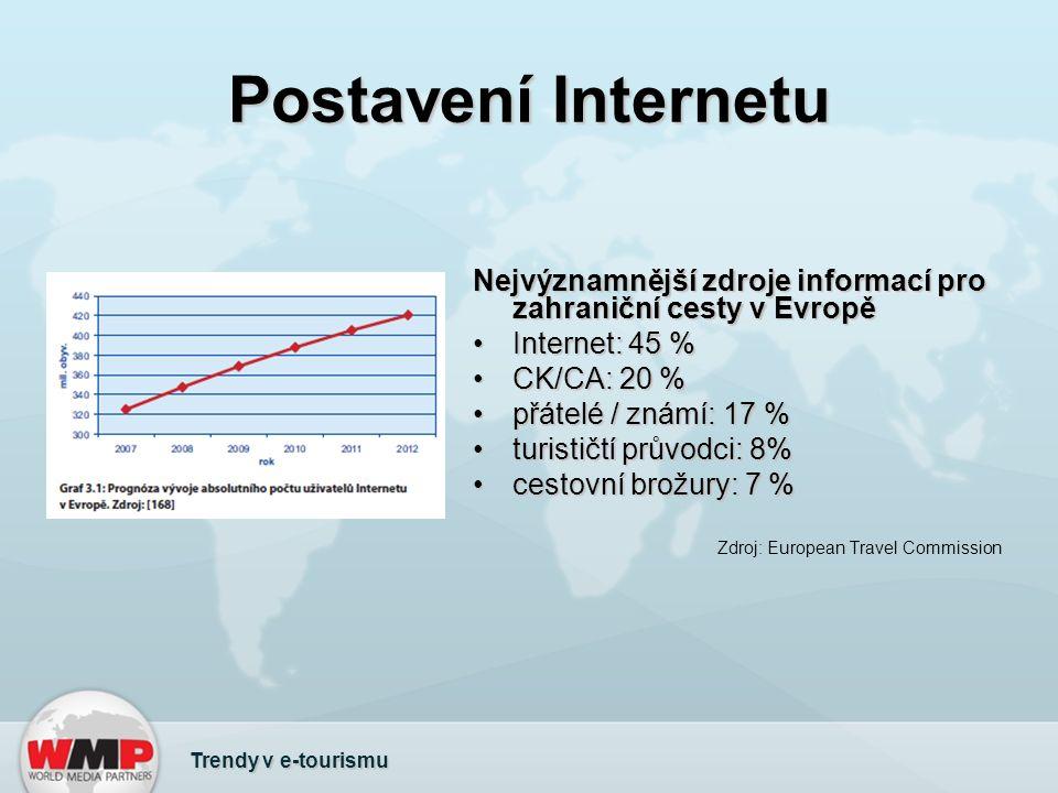 Trendy Internetu 1/4 Trendy v e-tourismu Personalizace poskytovaných informací a jejich prezentace - národnostní, podle rolí, podle aktivit uživatele a jeho preferencí (nastavení vlastního profilu apod.)Personalizace poskytovaných informací a jejich prezentace - národnostní, podle rolí, podle aktivit uživatele a jeho preferencí (nastavení vlastního profilu apod.) Inteligentní vyhledávání a třídění výstupů vyhledávání - folksonomie, geografická lokalizace, sémantický web, do budoucna využití umělé inteligenceInteligentní vyhledávání a třídění výstupů vyhledávání - folksonomie, geografická lokalizace, sémantický web, do budoucna využití umělé inteligence Rostoucí interaktivita webu - hypermédia, interaktivní mapy, pseudovirtuální realita, virtuální procházky a průlety (Google Street View)Rostoucí interaktivita webu - hypermédia, interaktivní mapy, pseudovirtuální realita, virtuální procházky a průlety (Google Street View)