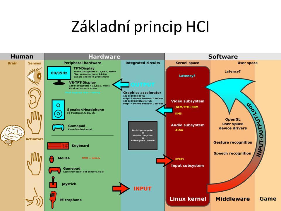 Základní princip HCI