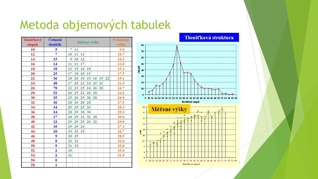 Metoda objemových tabulek 14 Tloušťková struktura Měřené výšky