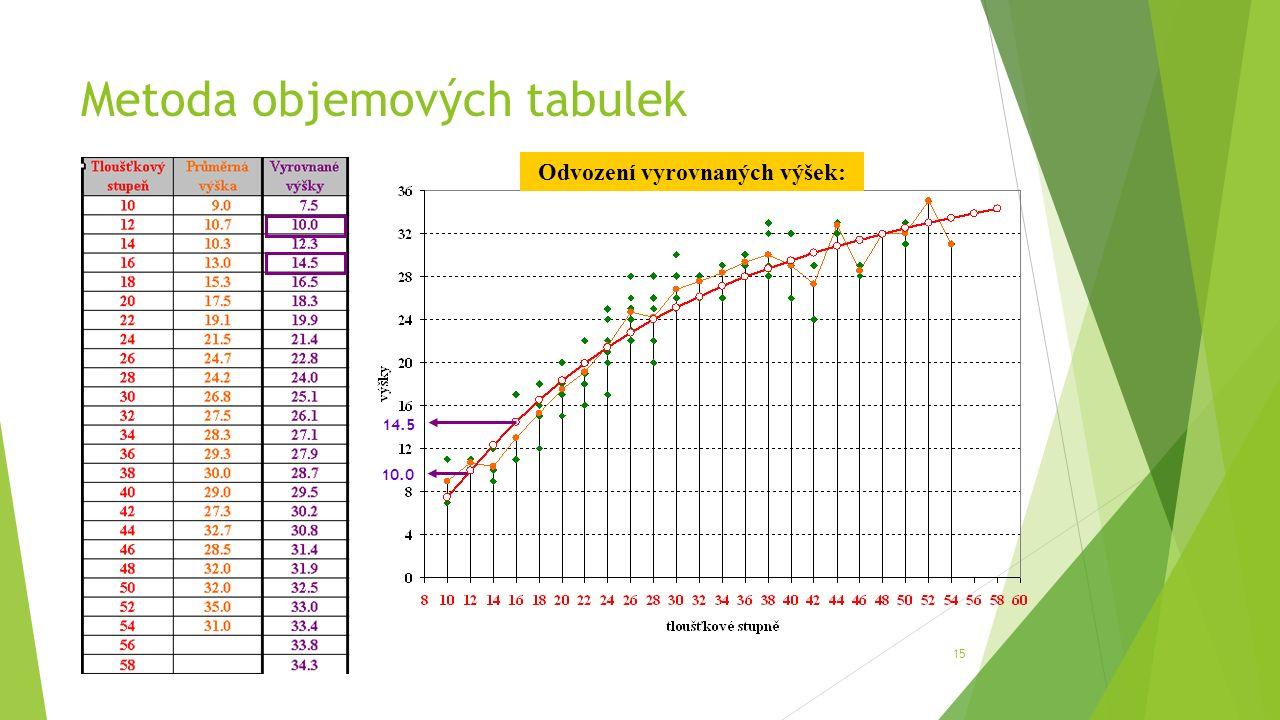 Metoda objemových tabulek 15 10.0 14.5 Odvození vyrovnaných výšek: