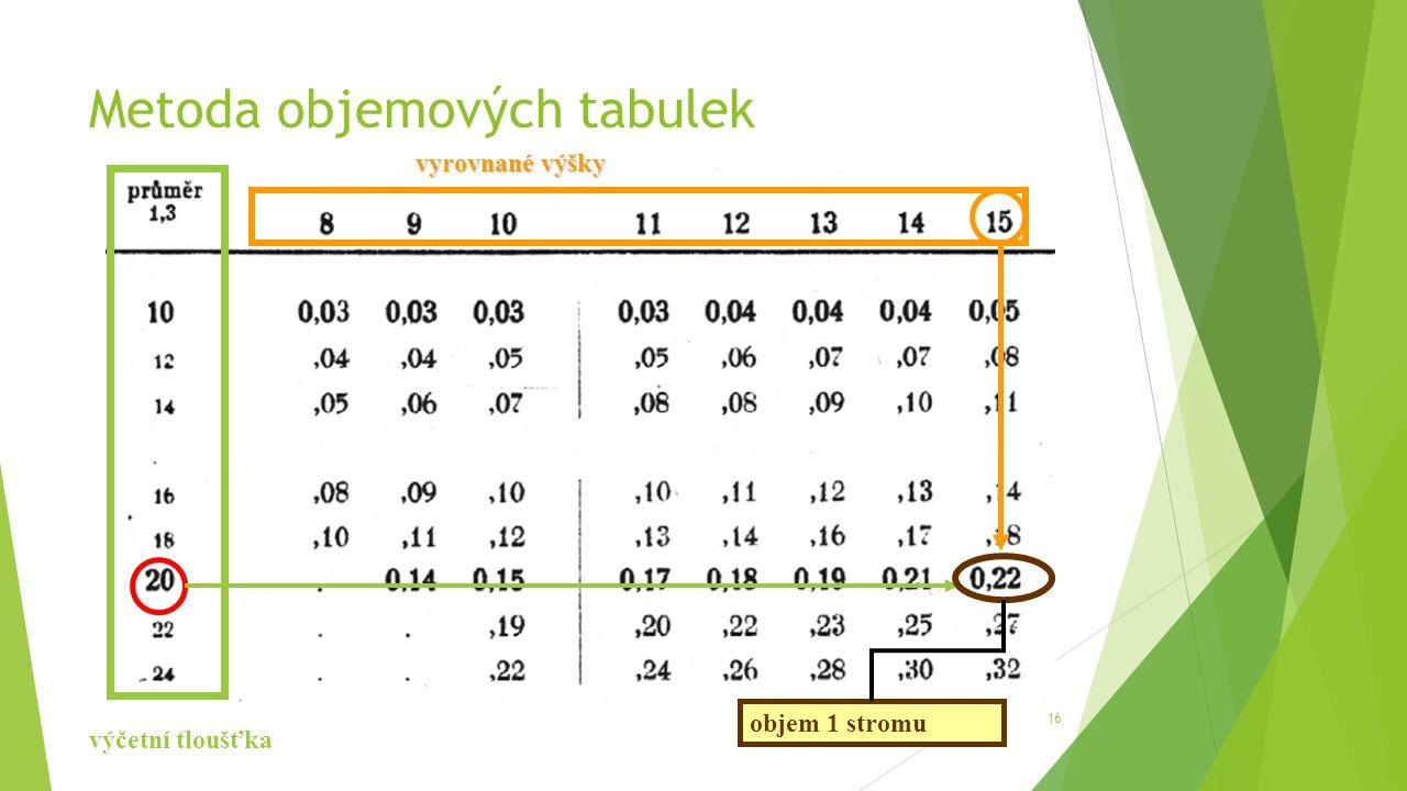 Metoda objemových tabulek 16 vyrovnané výšky výčetní tloušťka objem 1 stromu