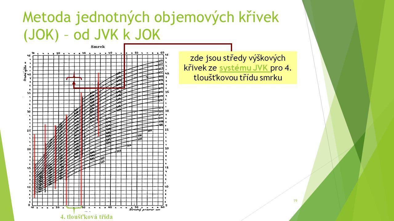 Metoda jednotných objemových křivek (JOK) – od JVK k JOK 19 4.
