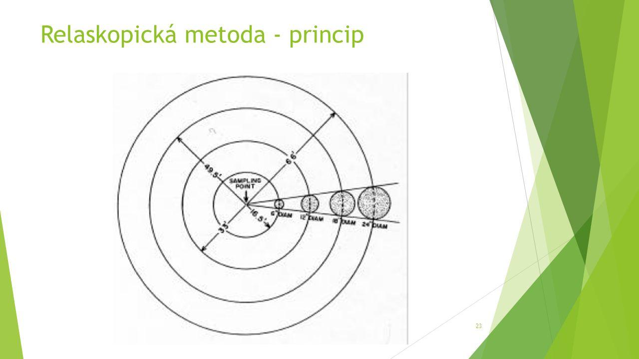 Relaskopická metoda - princip 23