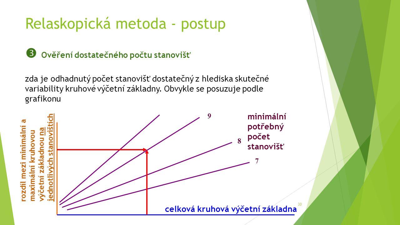 Relaskopická metoda - postup 30  Ověření dostatečného počtu stanovišť zda je odhadnutý počet stanovišť dostatečný z hlediska skutečné variability kruhové výčetní základny.