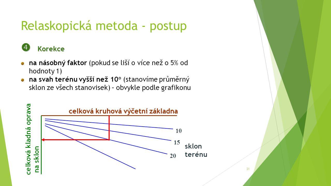 Relaskopická metoda - postup 31  Korekce na násobný faktor (pokud se liší o více než o 5% od hodnoty 1) na svah terénu vyšší než 10° (stanovíme průměrný sklon ze všech stanovisek) – obvykle podle grafikonu 10 15 20 sklon terénu celková kruhová výčetní základna celková kladná oprava na sklon