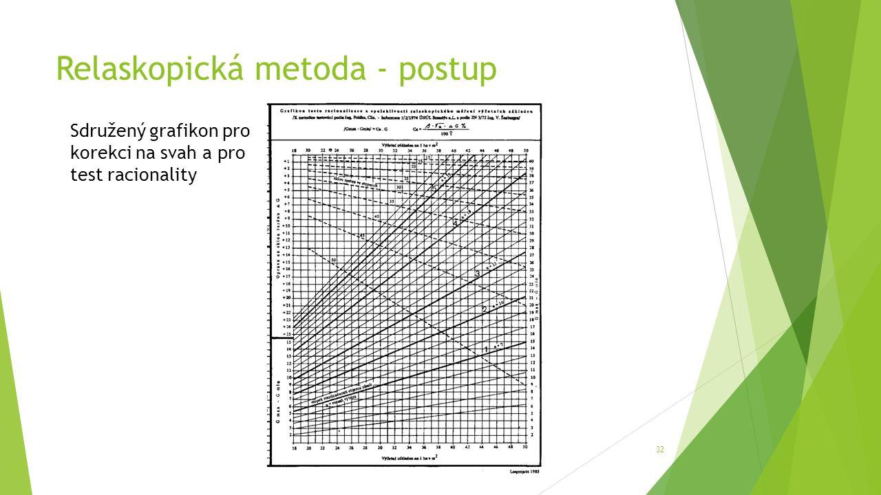 Relaskopická metoda - postup 32 Sdružený grafikon pro korekci na svah a pro test racionality
